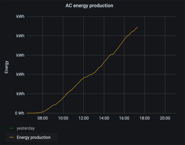 Cumulative energy